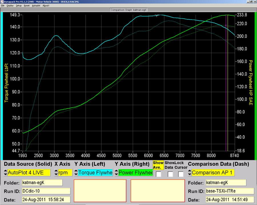 Drag Cartel DIC dyno results on K20R Inside! - K20A org